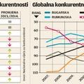 Befektető-védelemben Horvátország a világ öt legrosszabb országa között szerepel