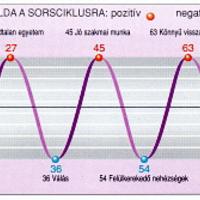 Magyarország jövője a numerológia szerint