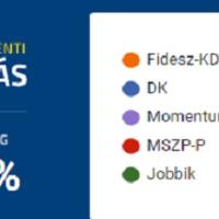 Fidesz-többség, újjászülető DK, berobbanó Momentum,  MSZP-s, LMP-s és Jobbikos kudarc