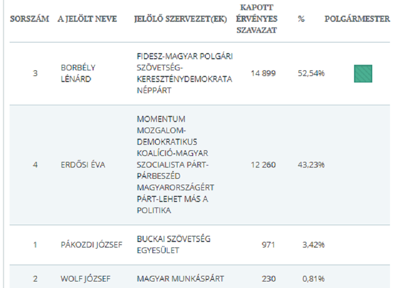 polgarmesteri_adat-2019-10-13.PNG