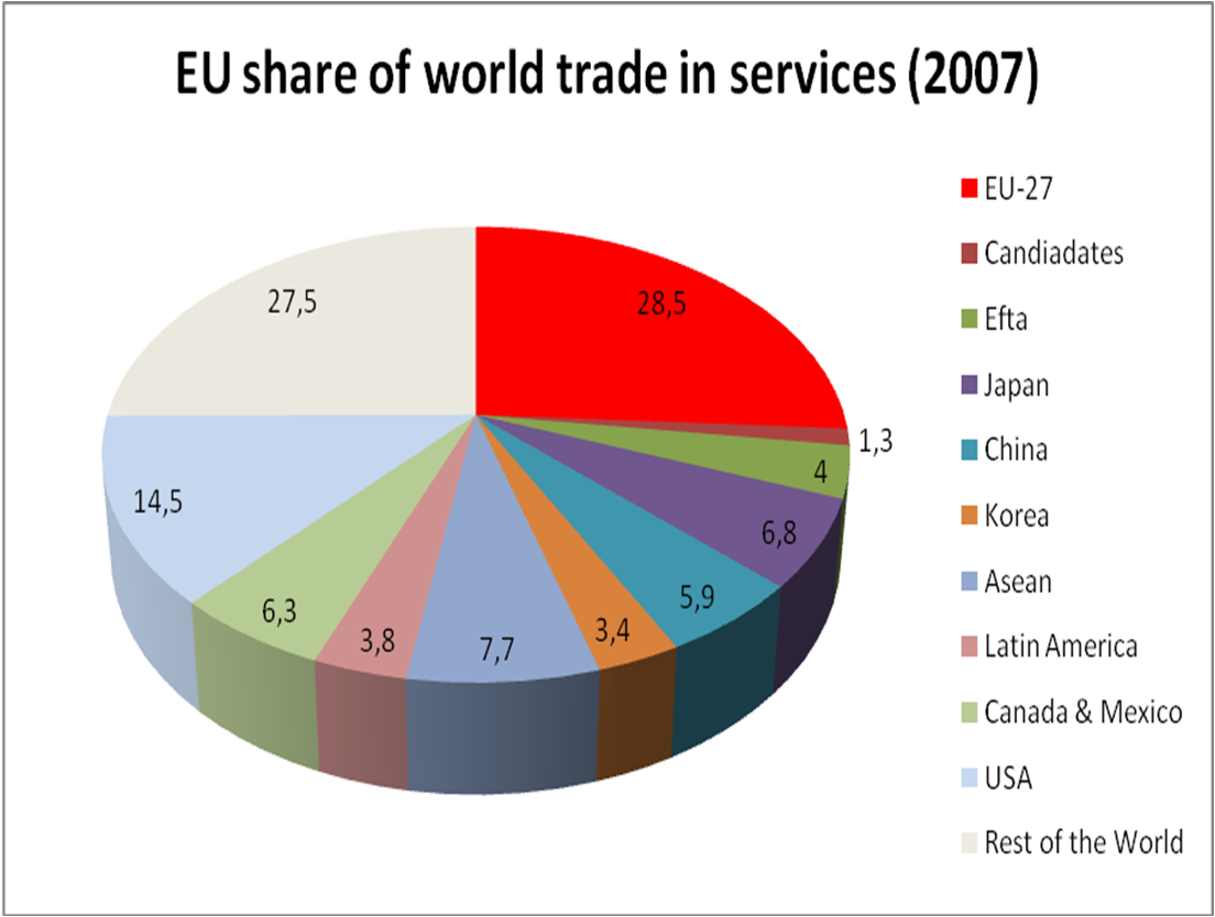eu-share-of-world-trade-in-services-2007.png