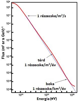 cosmicrayenergies1_1.jpg