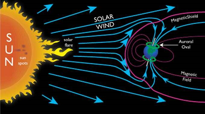 earth-magnetic-sheild-and-solar-wind.jpg