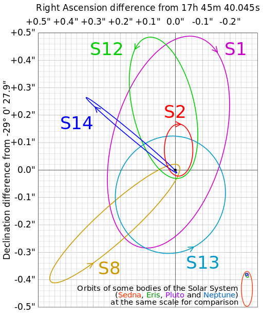 galactic_centre_orbits_svg.png