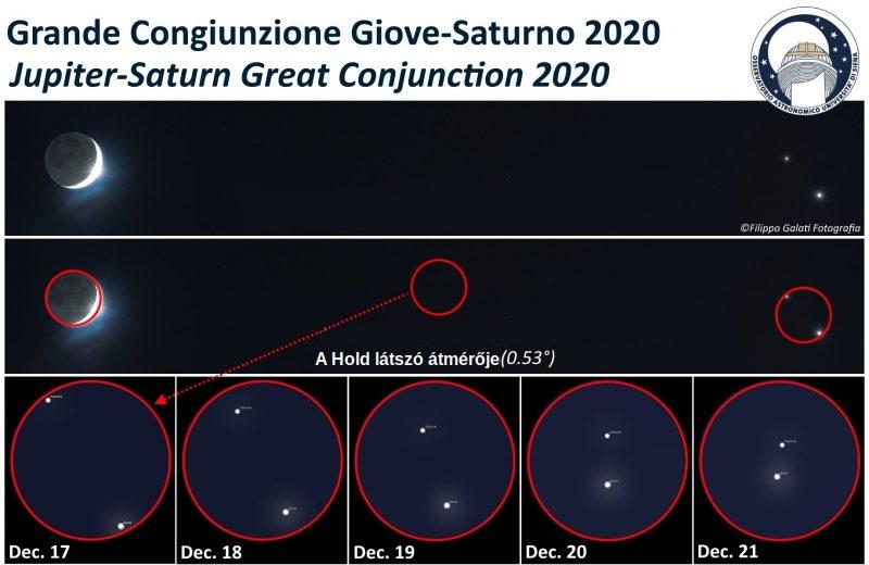 jupiter-saturn-graphic-alessandro-osseratorio-astronomica-universita-di-siena-dec17-to-21-2020-e1608307140627.jpeg