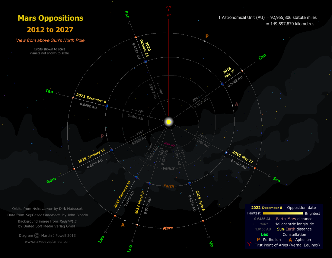 mars-oppositions-2012-2027.png