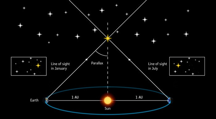 measuring_stellar_distances_by_parallax_node_full_image_2.jpg