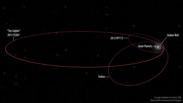 new-extreme-dwarf-planet-2015-tg387_orbitslabels.jpg