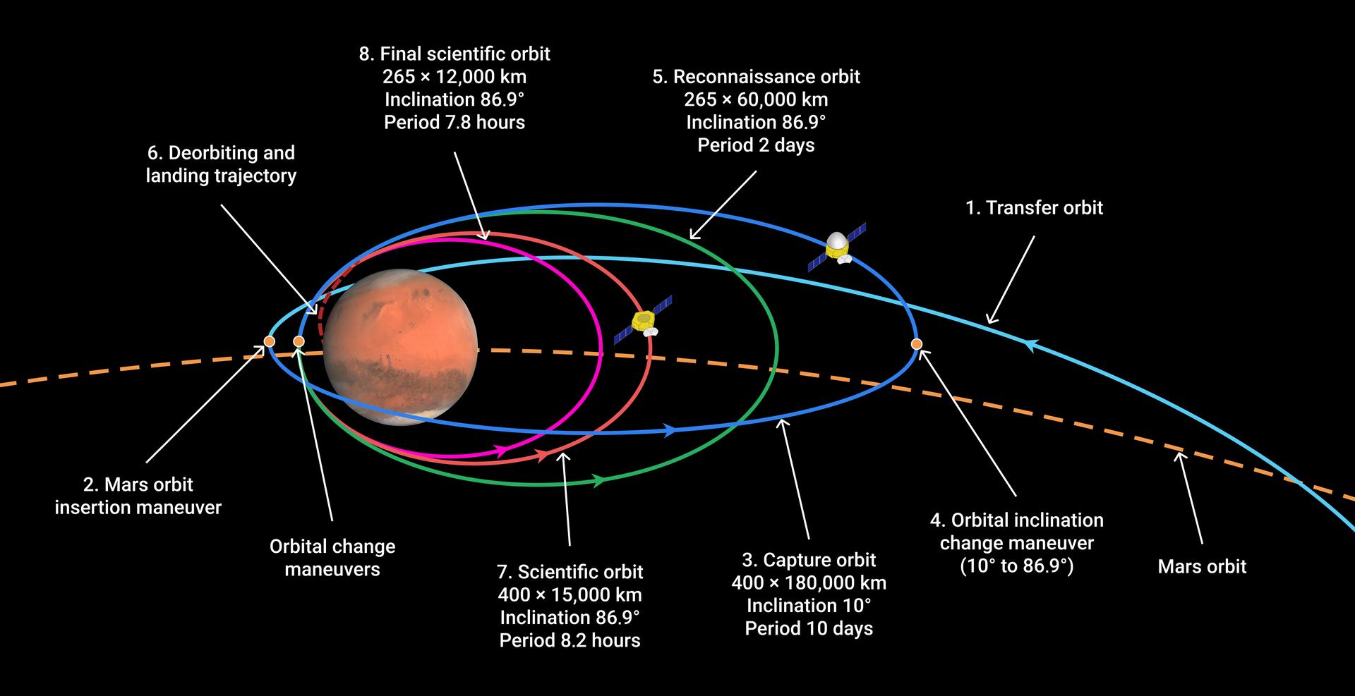 orbital_trajectory_of_tianwen-1_around_mars.png
