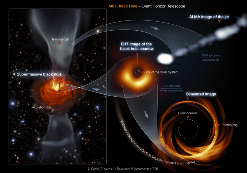 the-supermassive-black-hole-at-the-centre-of-m87-left-the-black-hole-feeds-on-a.png