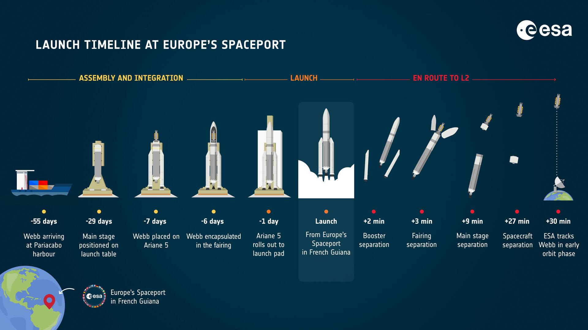 webb_launch_timeline_at_europe_s_spaceport_pillars.jpg