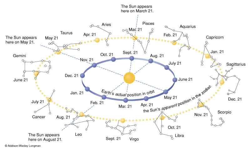 where-is-the-starting-point-of-the-sun-in-refference-to-the-ecliptic-now-from-2000-years-ago.jpg
