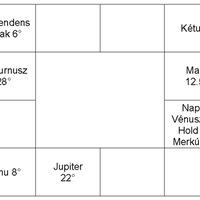 Példa a születési horoszkóp rövidebb változatára