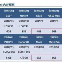 12 GB RAM kerülhet az 5G-s Samsung Galaxy S10-be