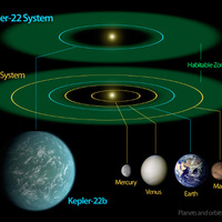 Kepler-22b: kőzetbolygó a lakhatósági zónában