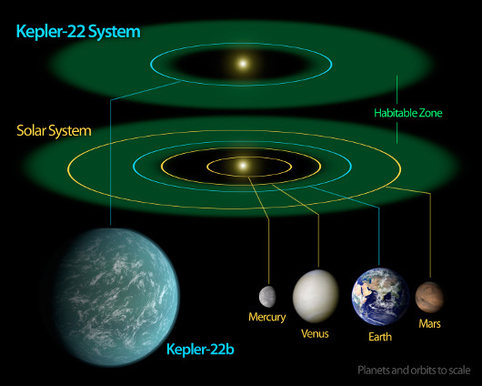 Kepler22bDiagram.jpg