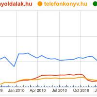 Cégkeresők összehasonlítása – 2011. november