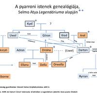 A Pyarroni Pantheon isteneinek genealógiája