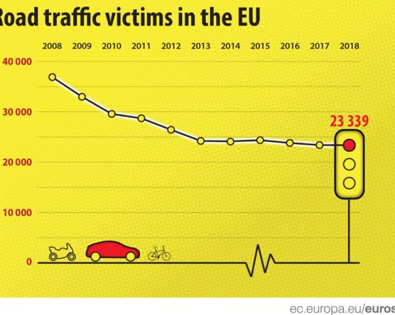 Romániában és Bulgáriában haltak meg legtöbben az utakon, de Horvátországban is aggasztó a helyzet