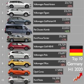 Németország kedvenc modelljei nem szedánok
