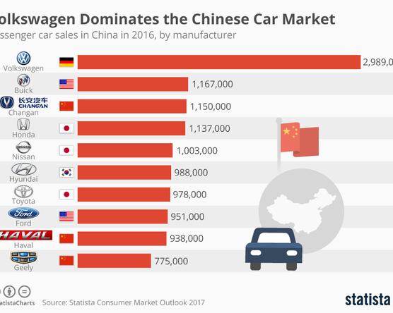 A Volkswagen-csoport uralja Kínát