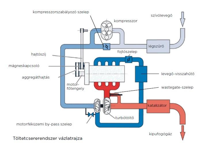 TSI_motor