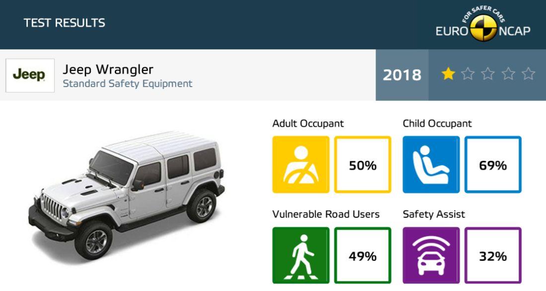 jeep_wrangler_ncap.jpg