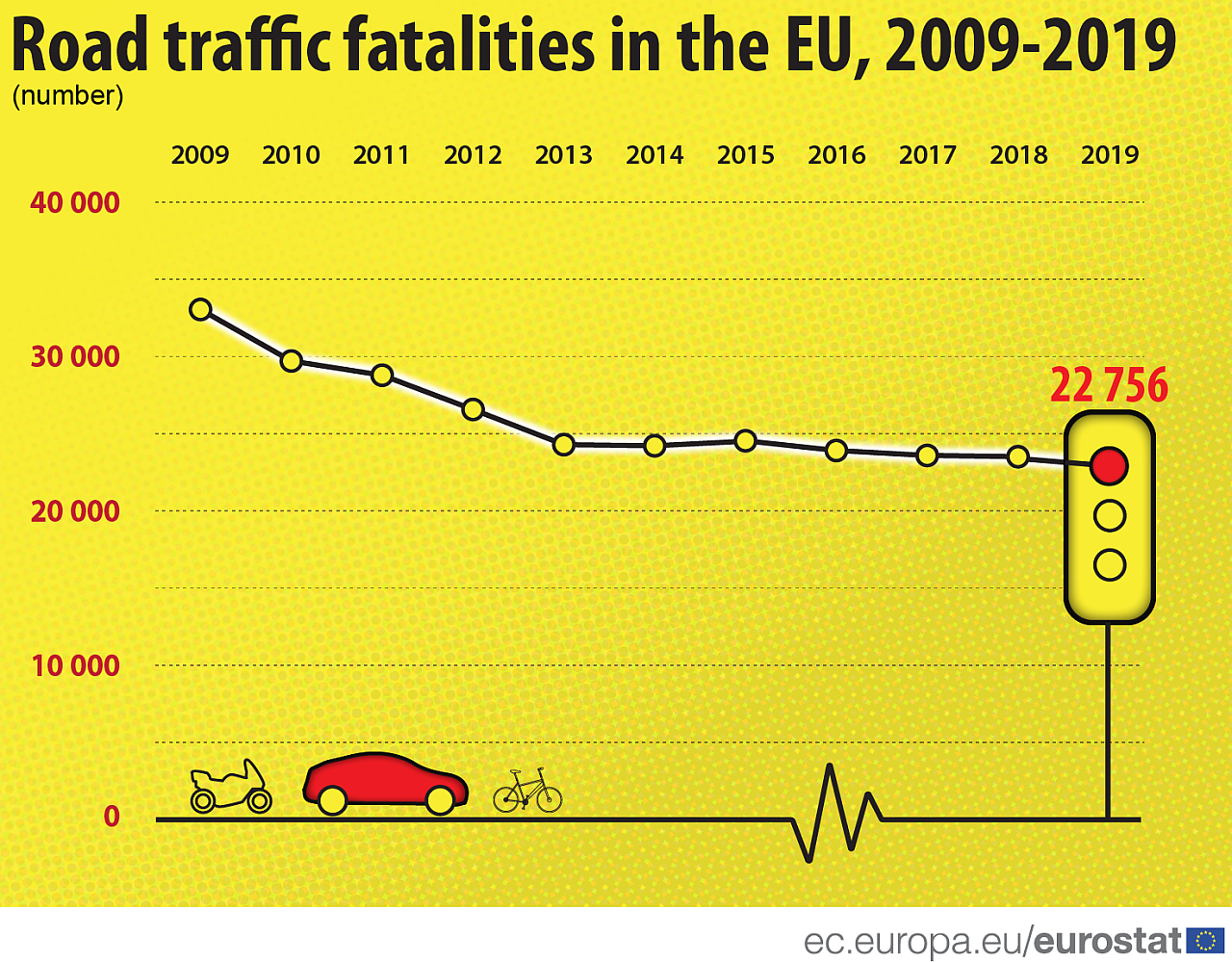 number_of_road_traffic_fatalities_in_the_eu_m.png