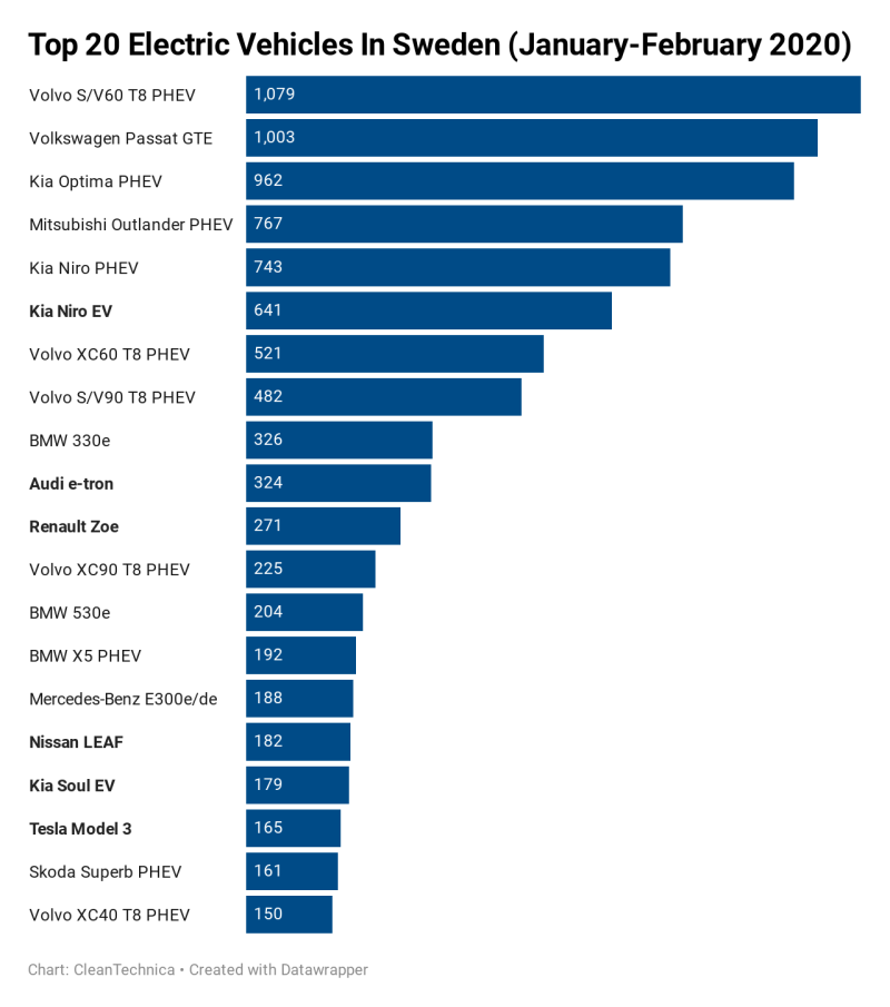 top-20-electric-vehicles-in-sweden-january-february-2020-_m.png