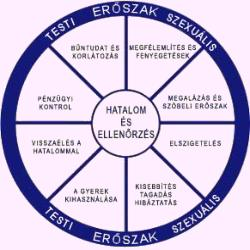 csaladon_beluli_eroszak_diagram.jpg