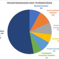 Projektmenedzserek napi tevékenységei - statisztika