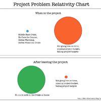 Project Problem Relativity Chart