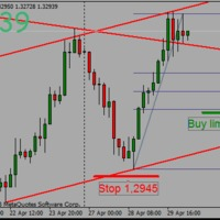 EURUSD buy limit