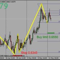 NZDCHF buy limit