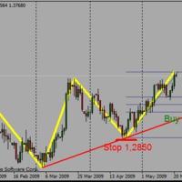 EURUSD buy limit napos chart alapján