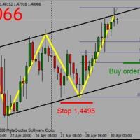 GBPUSD buy limit