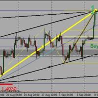 EURUSD 4h-s buy limit
