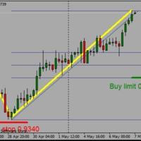 CADCHF buy limit