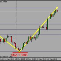 EURUSD 4 órás buy limit