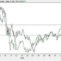 A Dow és az EurJpy kapcsolata