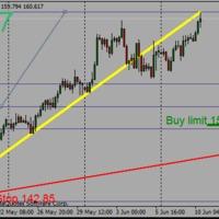 GBPJPY buy limit
