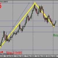 NZDUSD buy limit