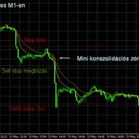 Piaci környezet II. - Erőteljesen zuhanó (emelkedő) piac
