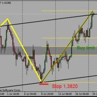 EURUSD buy limit