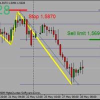 EURCAD sell limit