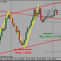 EURUSD buy limit ellenőrzés