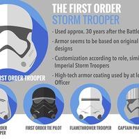 Zseniális infografika a Star Wars rohamosztagosainak páncéljairól