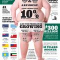 Kövérség a világban
