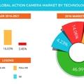 Már az UHD akciókamerák uralják a piacot