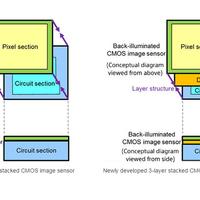 1000 fps-t tud a Sony kompakt CMOS szenzora